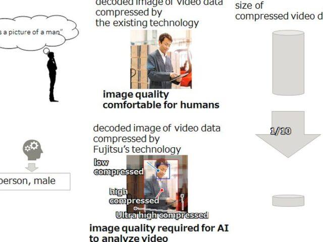 Fujitsu optimiza el reconocimiento de Vídeo basado en IA