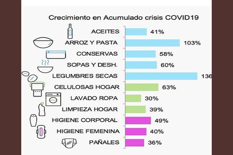 Gran Consumo-Covid,19