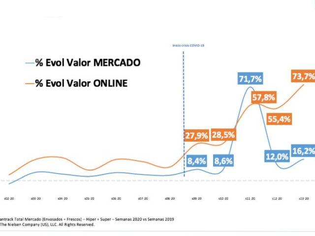 Crecimiento record del gran consumo online, un +73,7%
