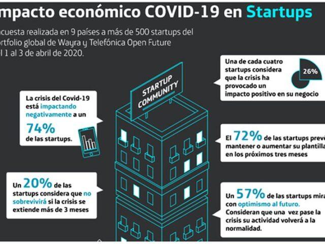 El impacto del COVID-19 en startups