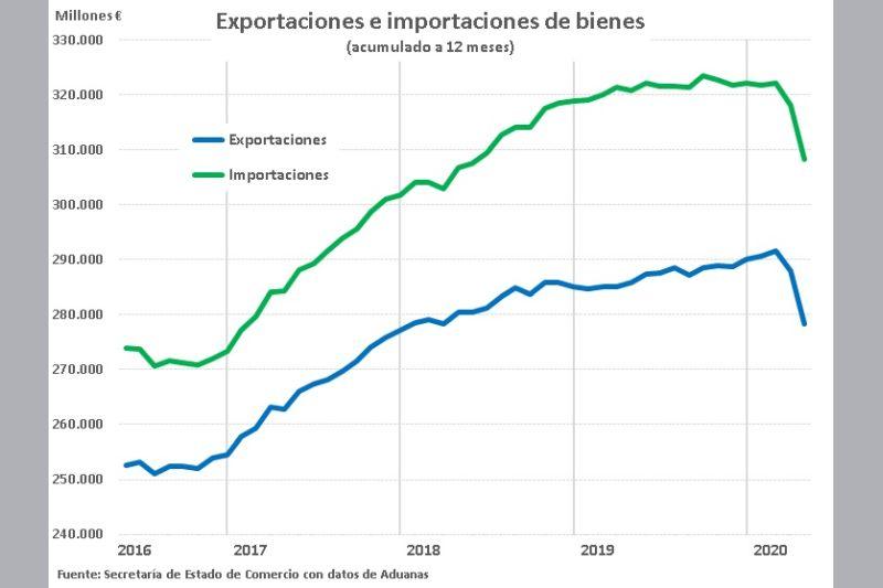 comercio-exterior-espanol-1er-cuatrimestre-de-2020