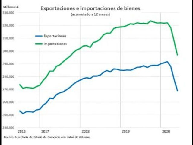 exportaciones-repuntan-en-mayo