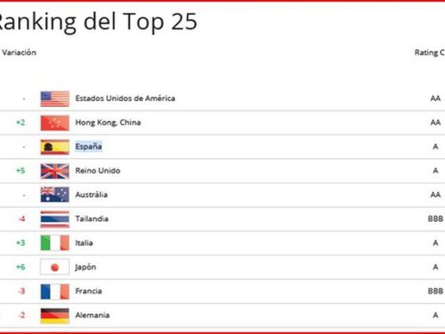 España entre los tres primeros países más atractivos para el turismo