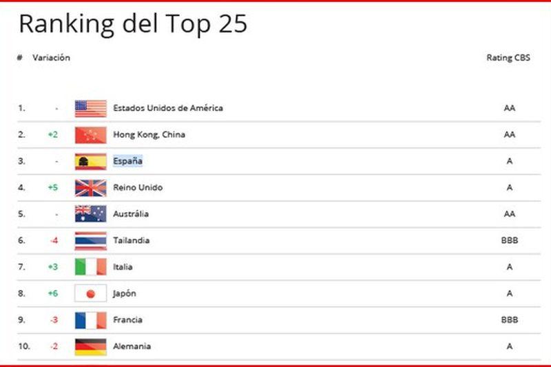 espana-primeros-paises-mas-atractivos-para-el-turismo