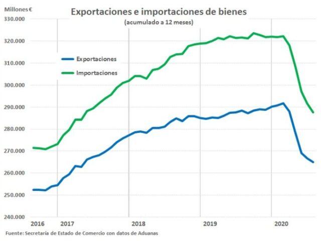 Las exportaciones españolas muestran signos de recuperación