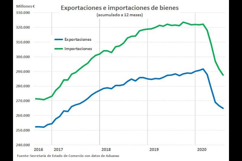 exportaciones-espanolas-julio