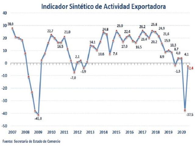 La actividad exportadora será una palanca clave para la recuperación económica