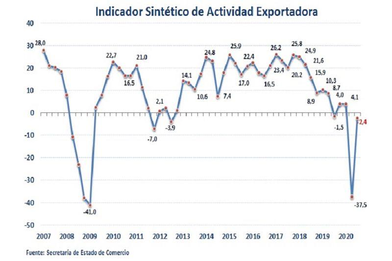 actividad-exportadora