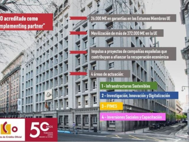 ICO obtiene la acreditación de la CE para gestionar fondos del programa InvestEU