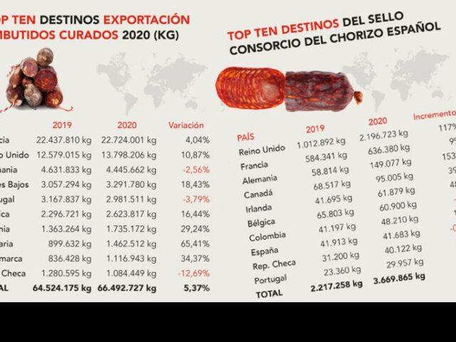 Las exportaciones de Chorizo Español aumentan un 65% en 2020