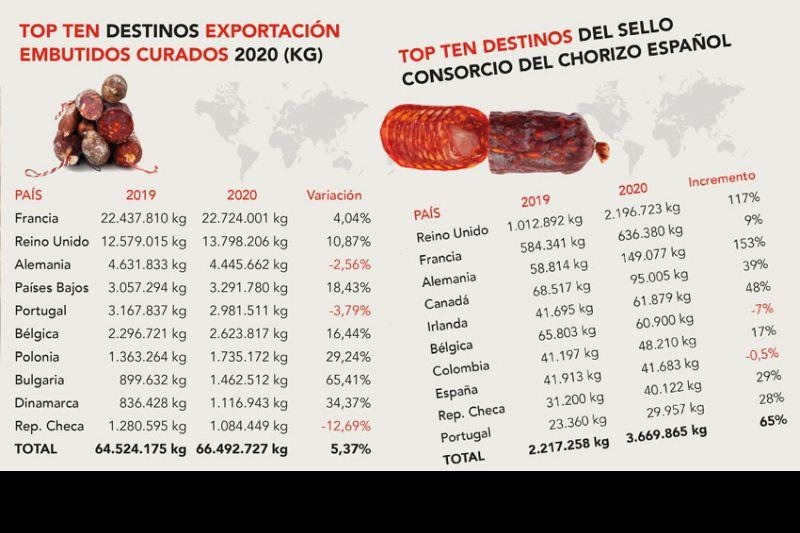 exportaciones-chorizo-espano