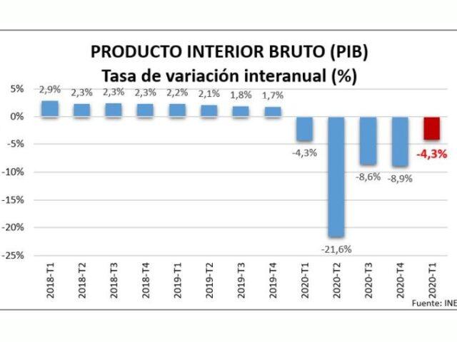 La economía española muestra signos de recuperación