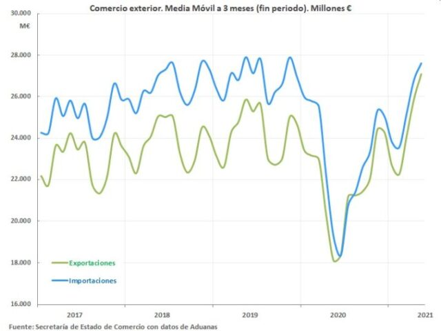 Continúa la recuperación del sector exterior español